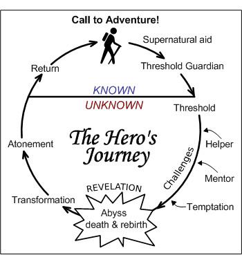 heros_journey_cambell.jpg